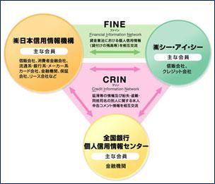 (㈱ 日本信用情報機構 H/P )